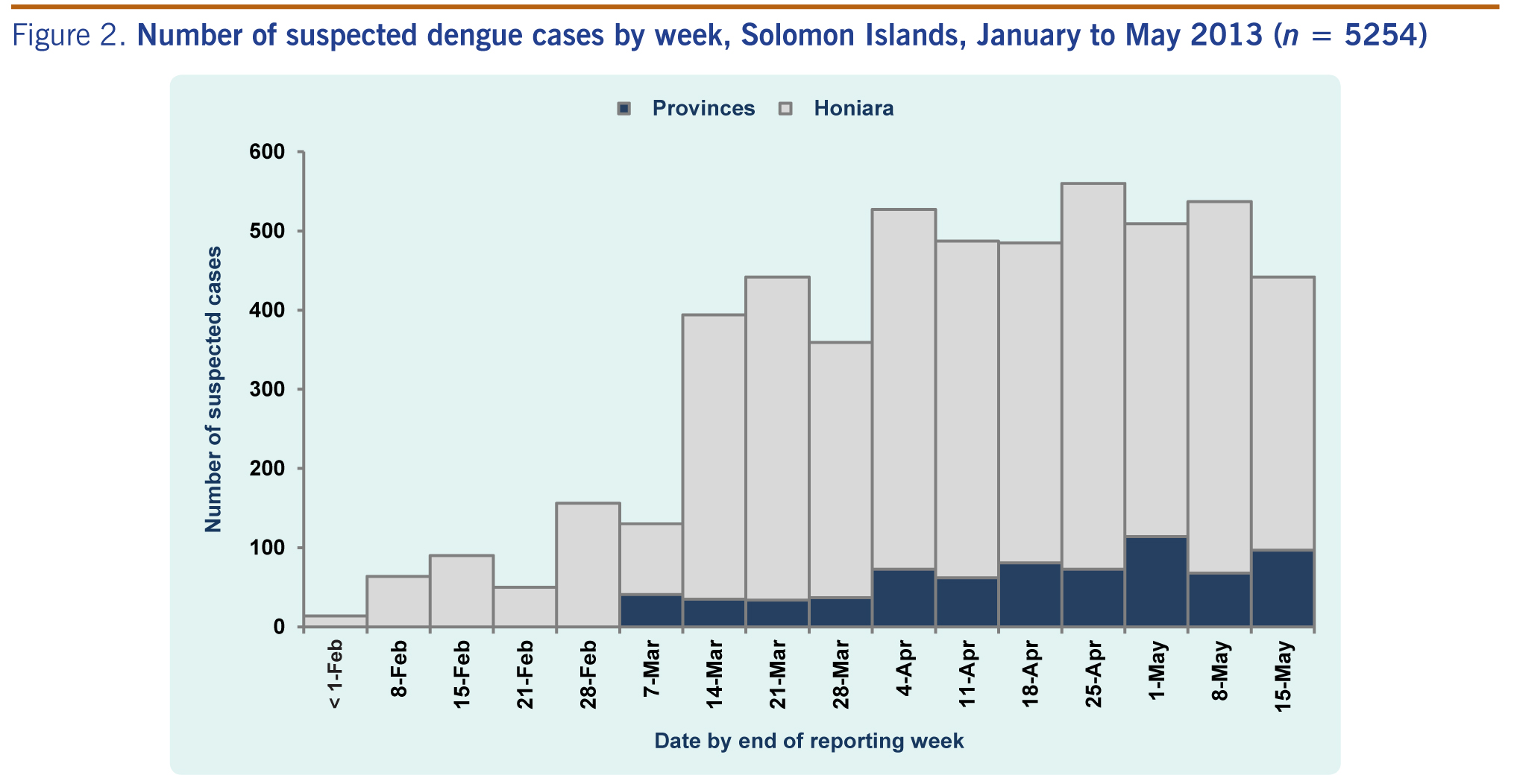 Ongoing outbreak of dengue serotype-3 in Solomon Islands, January to