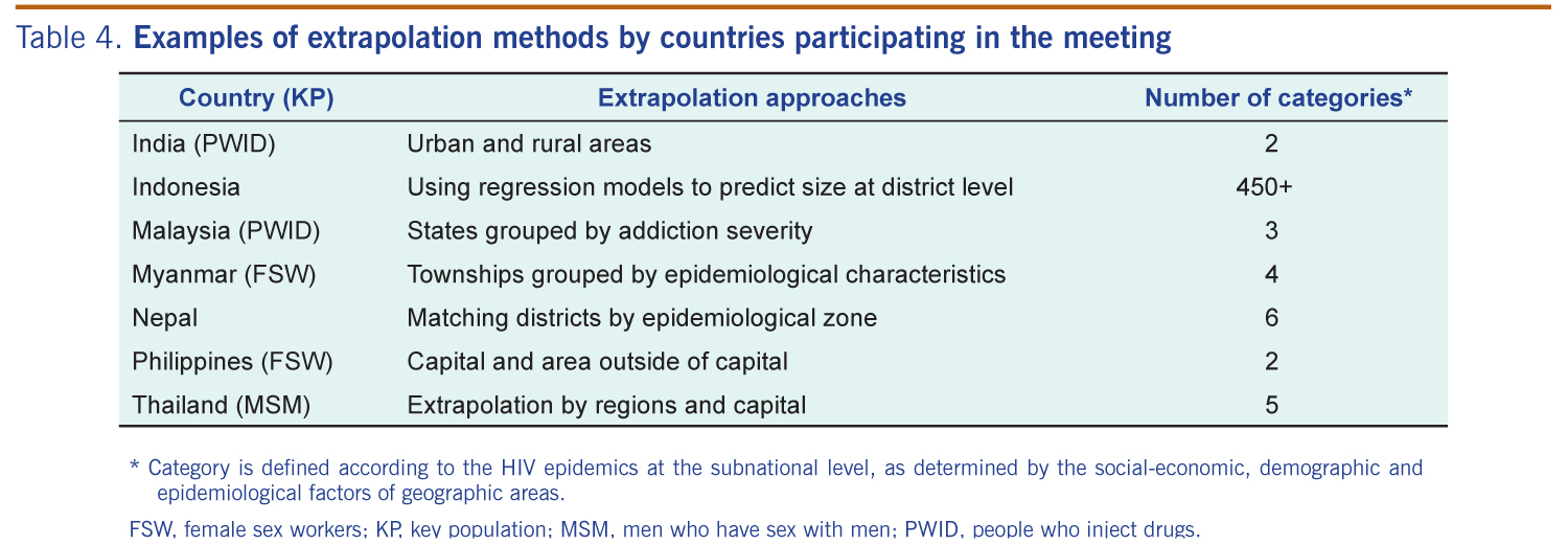 Estimating the size of key populations at higher risk of HIV