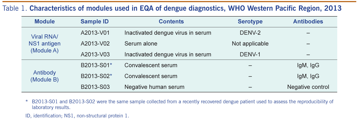First round of external quality assessment of dengue