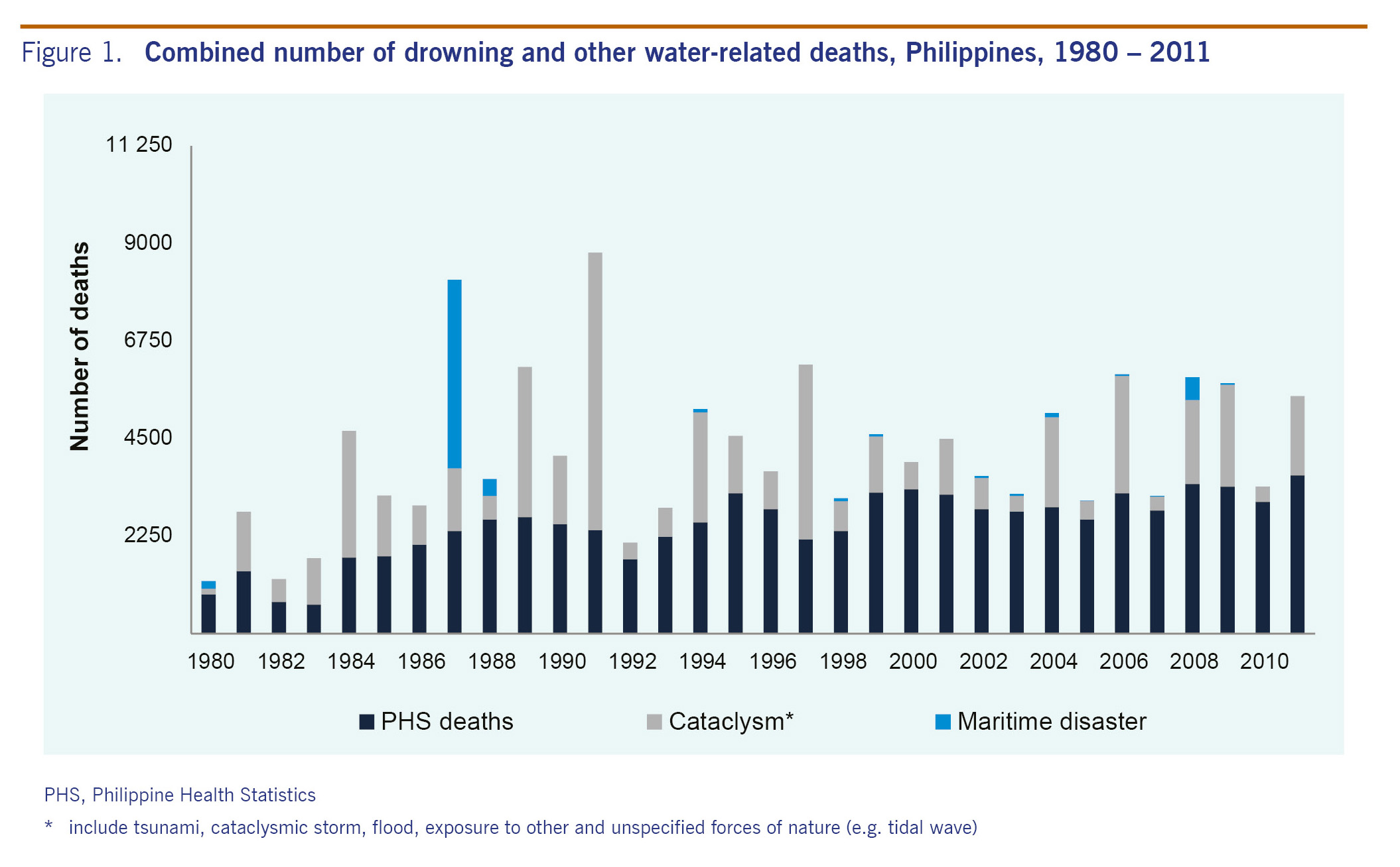 Epidemiology of drowning deaths in the Philippines, 1980 ...