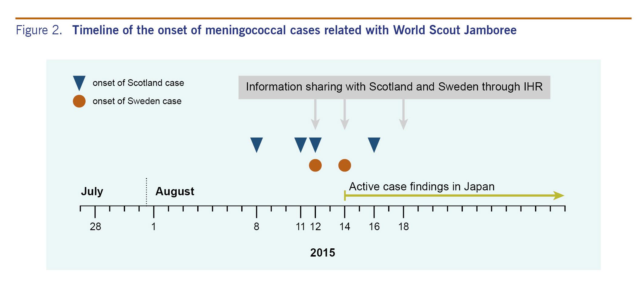 meningococcal meningitis