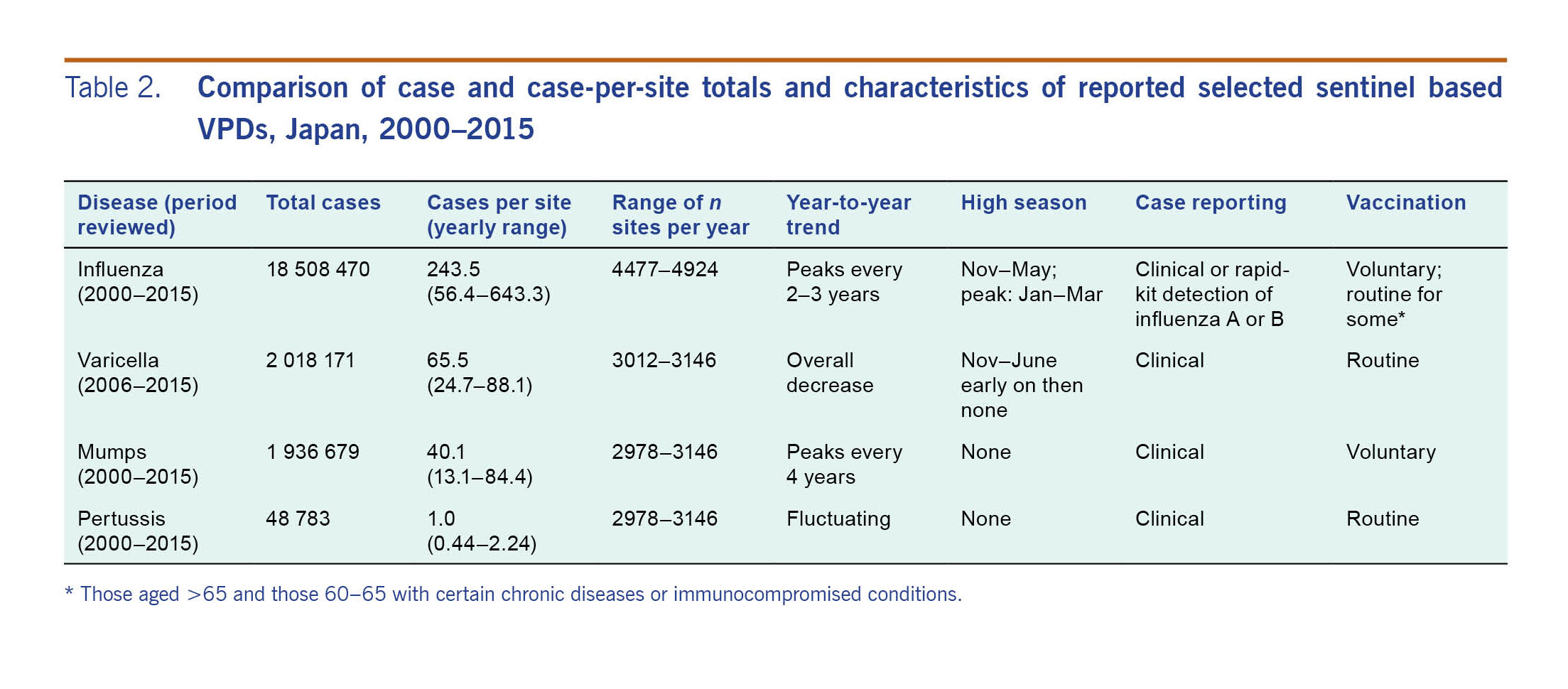 Epidemiology of vaccine-preventable diseases in Japan